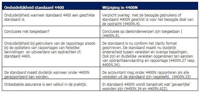 Standaard 4400N: nieuwe dilemma's?