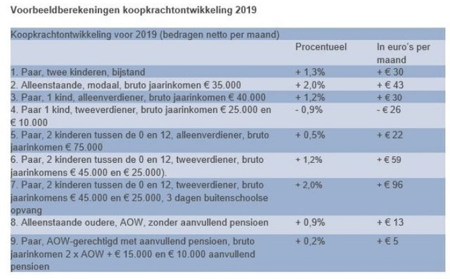 Modaal inkomen 2019