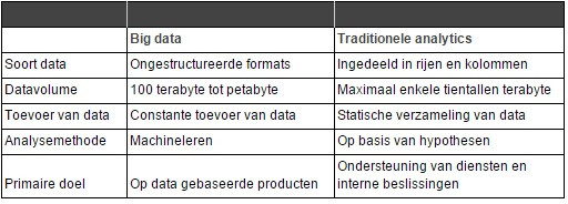 big data en traditionele analytics